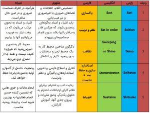 جدول 5S به همراه تعاریف