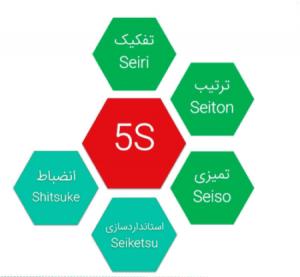 نمودار 5S